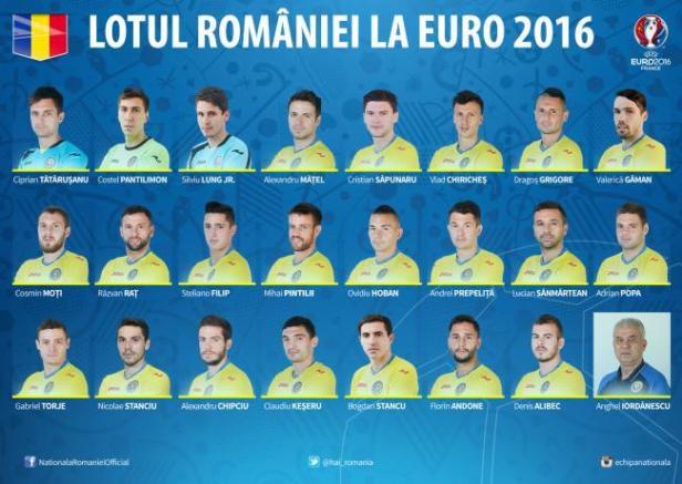 lotul de fotbal al romaniei la euro 2016